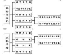 长江大学信息与数学学院机构设置